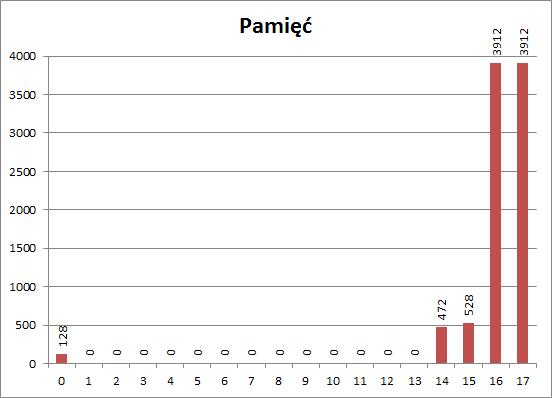 Zamiana wartości zmiennych - wykres użycia pamięci