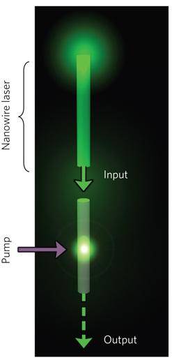 Komputer fotoniczny - pompa